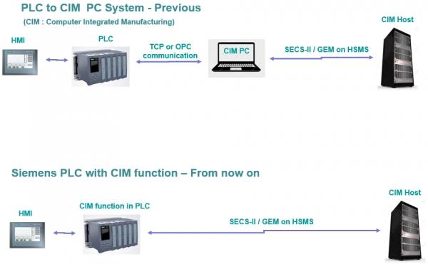 (위의 사진) 기존 반도체/디스플레이 공장에서의 일반적인 SECS/GEM 인터페이스. (아래 사진)SIMATIC S7-1500 SEC/GEM 라이브러리에 의한 CIM Host 통신 [그림=한국지멘스]