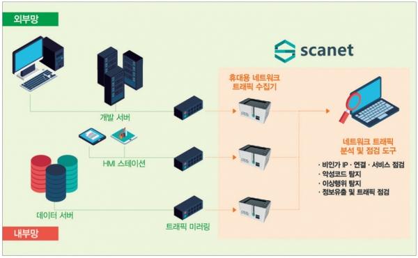 Scanet 수집기를 이용해 스마트팩토리에 영향을 주지 않으면서 네트워크 데이터를 안전하게 수집할 수 있다. [자료=소프트플로우]