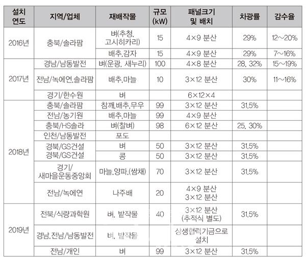 국내 영농형태양광 설치현황 [자료=한국영농형태양광협회]
